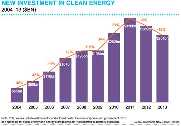 renewable-investment