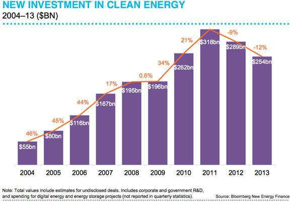 renewable-investment